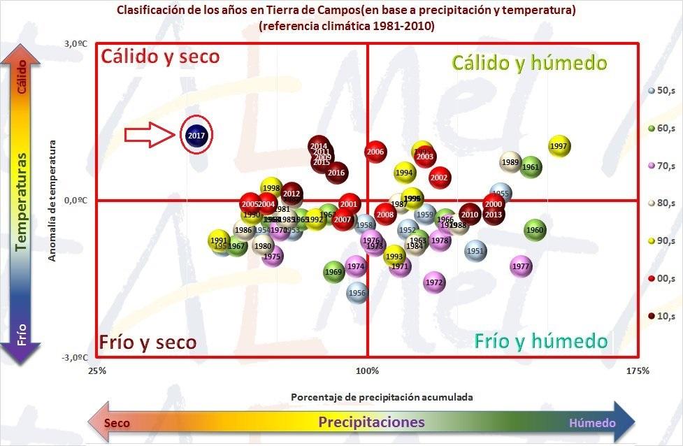 Historico de temperaturas en Tierra de Campos