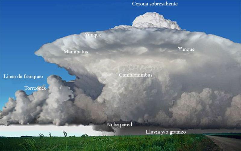Esquema básico de una tormenta.