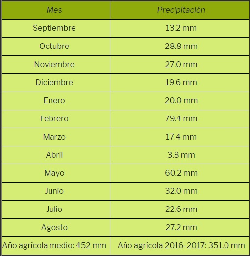 Precipitación del año agrícola 2016-2017