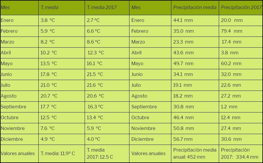 Resumen meteorológico de 2017 en Maire