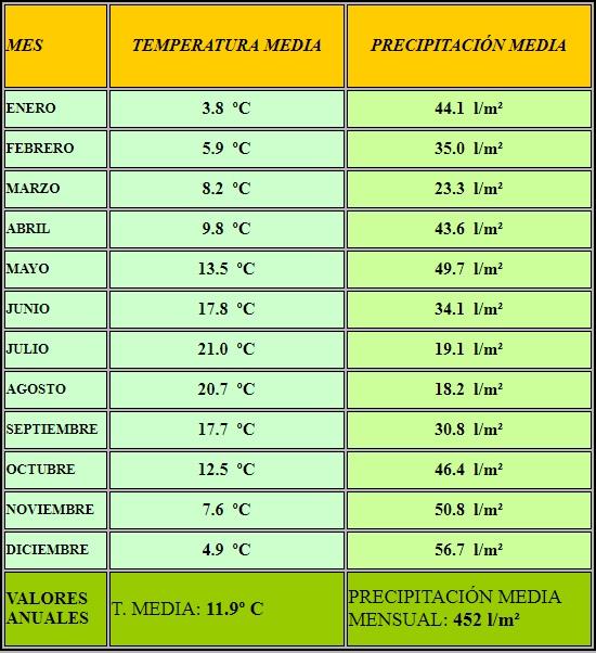 Temperaturas y precipitaciones medias de Maire de Castroponce