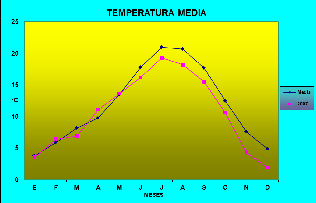 Climograma de temperatura media de 2007