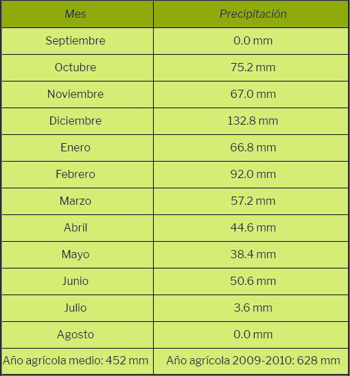 Precipitación del año agrícola 2009-2010