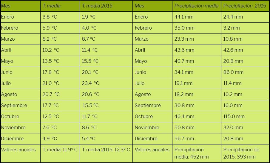 Precipitaciones y temperaturas de 2015