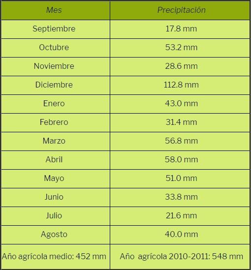 Precipitaciones del año agrícola 2010-2011