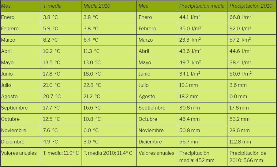Temperaturas y precipitaciones del año 2010