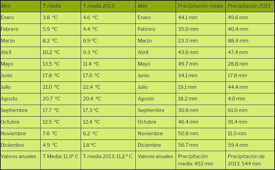 Temperaturas y precipitación del año 2013