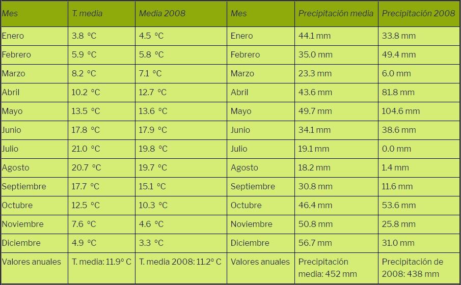 Precipitación y temperaturas del año 2008
