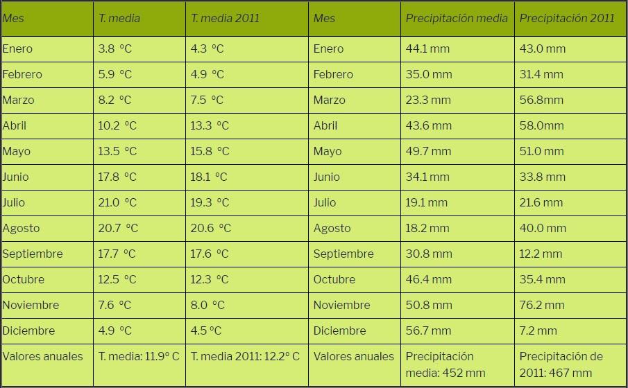 Temperaturas y precipitaciones del año 2011
