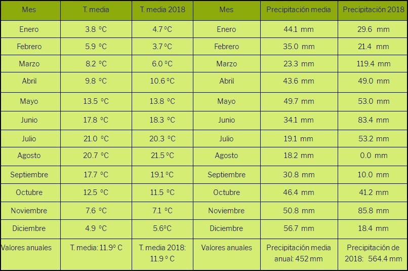 Resumen de precipitaciones y temperaturas de 2018