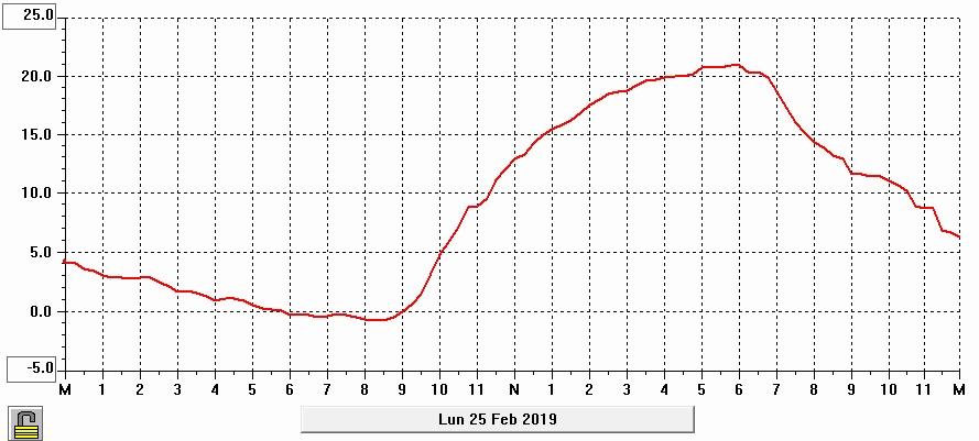 Gráfico de temperatura diaria del día 25 de febrero de 2019 en Maire.