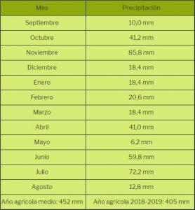 Precipitaciones del año agrícola 2018-2019 en Maire de Castroponce.