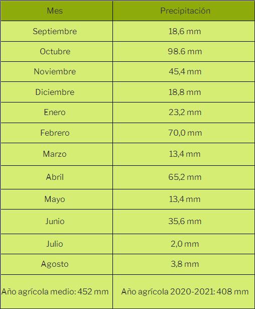Precipitaciones mensuales del año agrícola 2020-2021 en Maire.